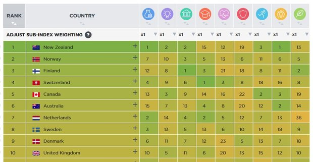 амые процветающие страны 2016 года