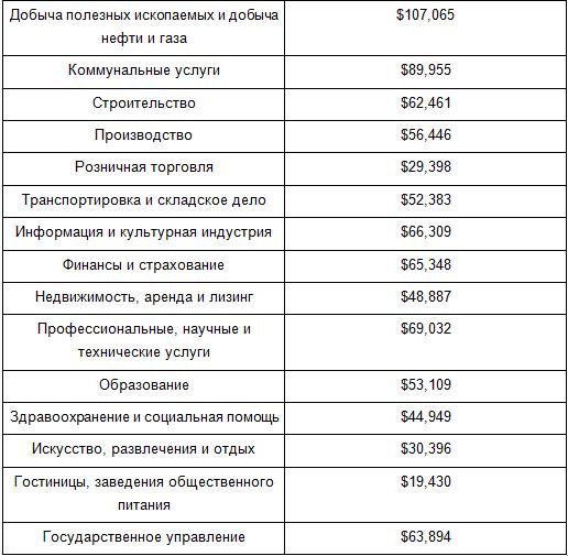 средние зарплаты в Канаде, зарплата в Канаде, за 2016 год