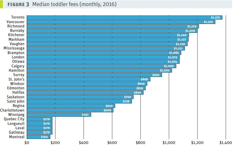 сколько стоит детский сад в Канаде, детский сад Канада, расходы на детей в Канаде