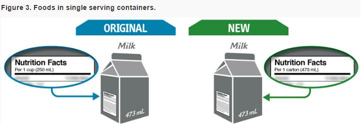 маркировка продуктов в Канаде, изменения в маркировке продуктов