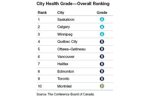 рейтинг здоровья городов Канады, здоровье в Канаде, лучшие города Канады