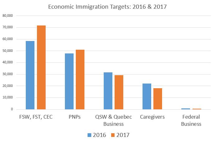 иммиграция в Канаду, как иммигрировать в Канаду, экономическая иммиграция в Канаду