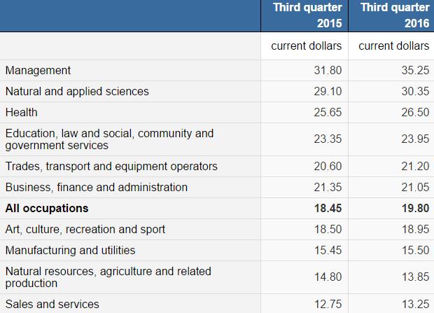 зарплата по профессиям в Канаде, сколько платят в Канаде, иммиграция в Канаду
