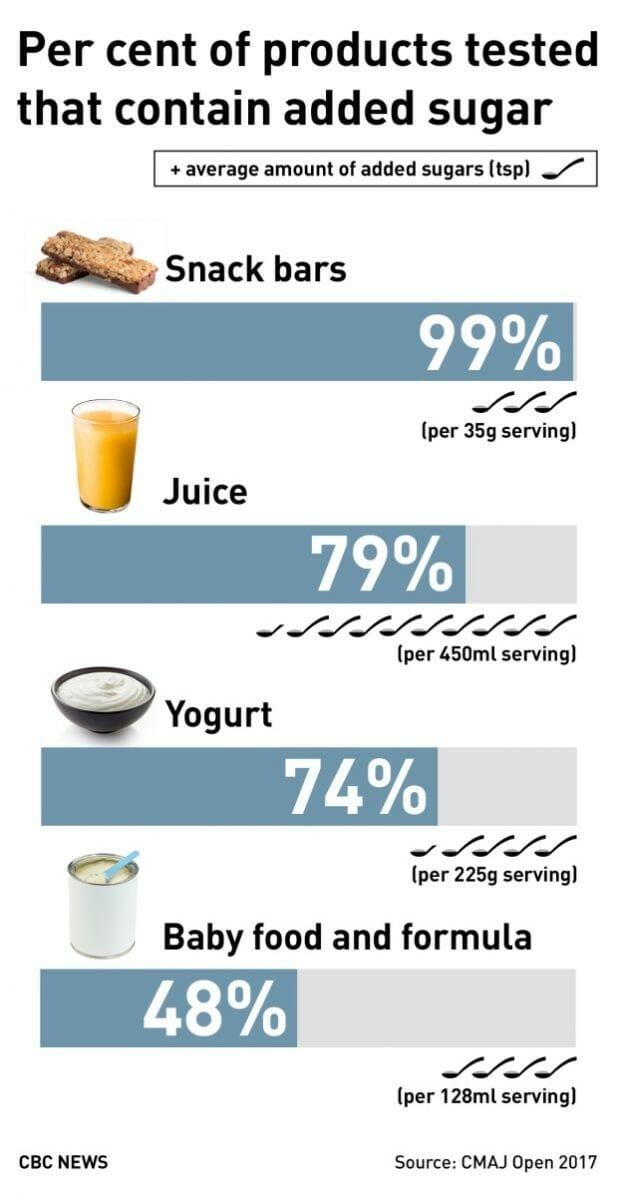 маркировка продуктов, министерство Здоровья Канады, сахар в продуктах, добавленный сахар, вред сахара