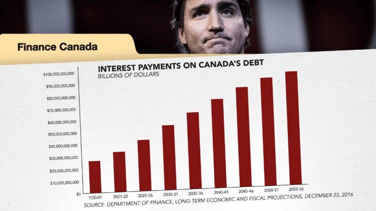 госдолг Канады, доля на душу населения, экономика Канады, США