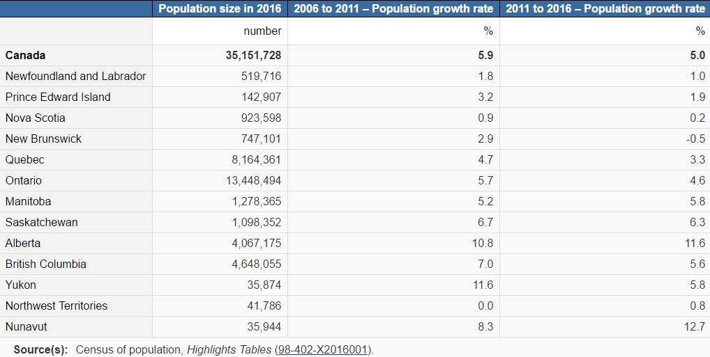 население Канады 2017, сколько людей живет в Канаде