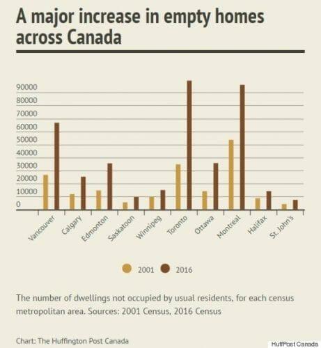 пустые дома в Канаде, топ 10 городов Канады