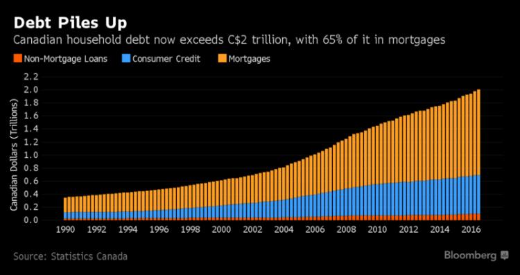 потребительский долг, Канада, задолженность населения