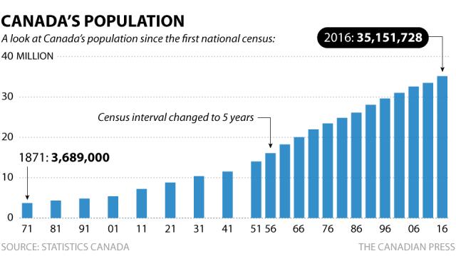 перепись населения Канады, население Канады 2016