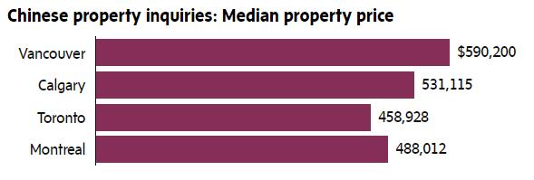 китайцы, покупка недвижимости в Канаде, Ванкувер, налог, Торонто