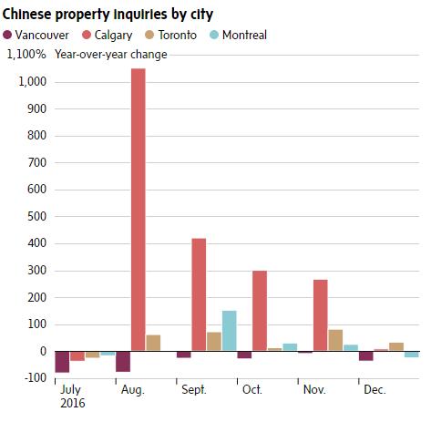 китайские покупатели, недвижимость, Ванкувер, Торонто, Канада