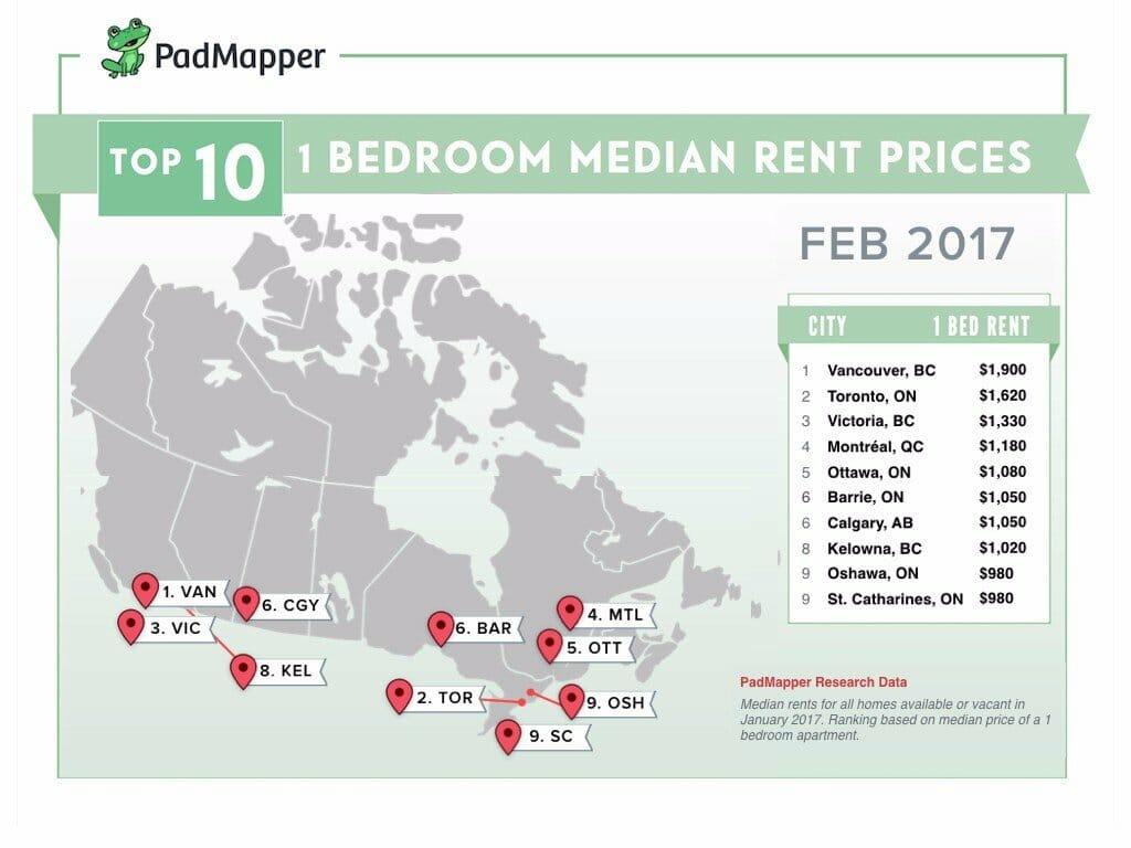 аренда жилья, недвижимость, Канада, Торонто, Ванкувер