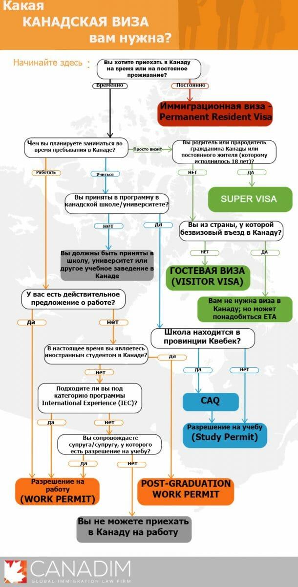 какой тип канадской визы нужен вам