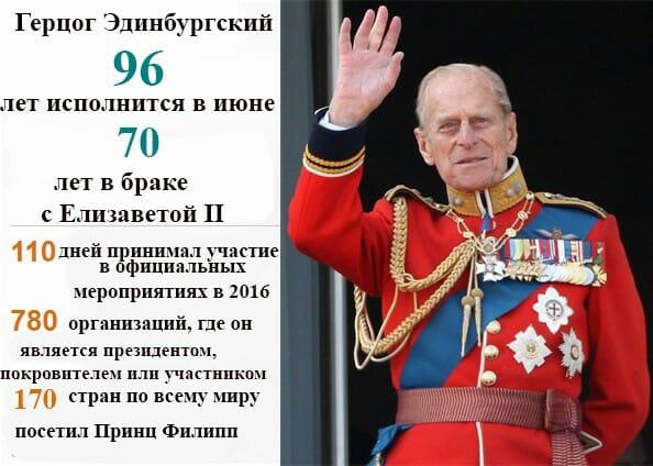 досье принца Филиппа