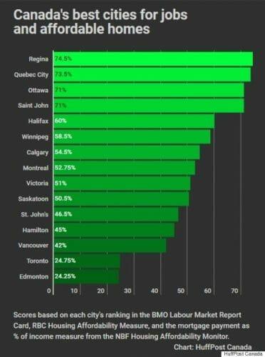 рейтинг лучших городов Канады