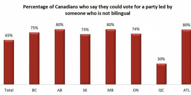 опрос среди канадцев и американцев