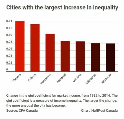 неравенство доходов в Канаде