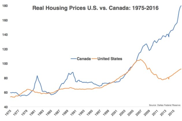 канадцы покупают недвижимость США