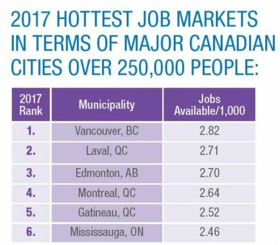 работа в городах Канады