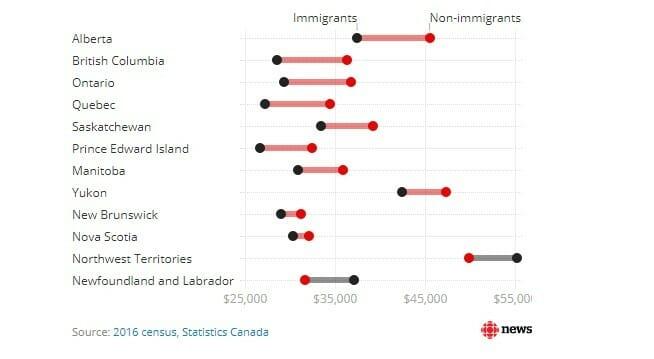 переезд в Канаду, зарплата в Канаде