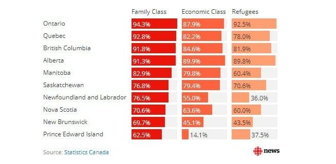 зарплата иммигрантов в Канаде