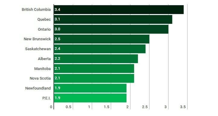 рейтинг вакансий в Канаде