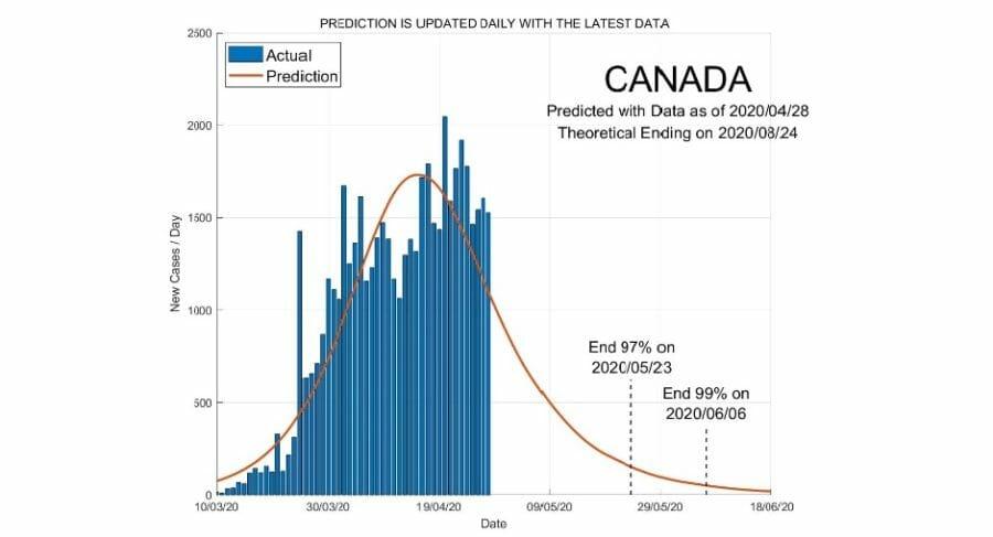 канада конец пандемии